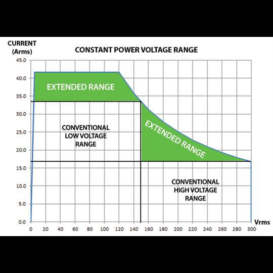afx power range graph